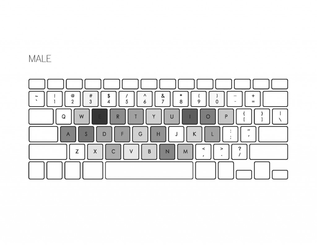 Male keyboard keys
