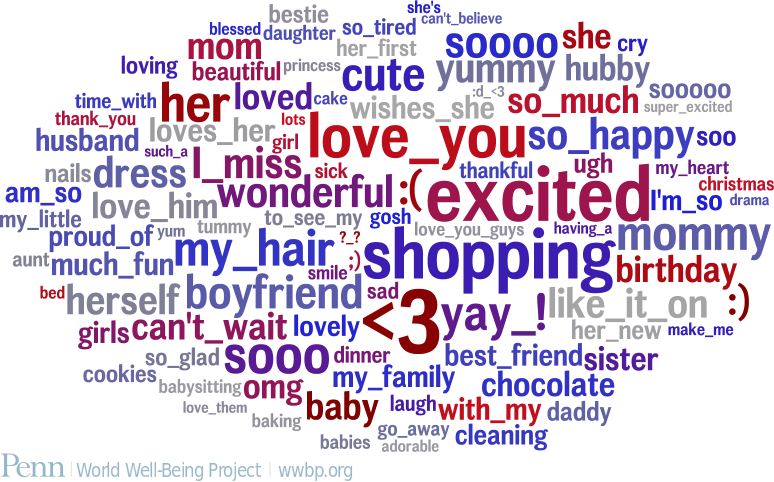 Female word cloud