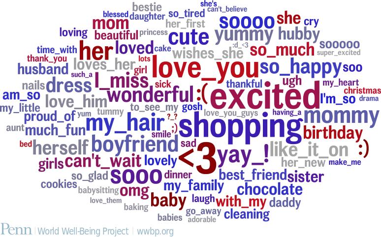 Female word cloud